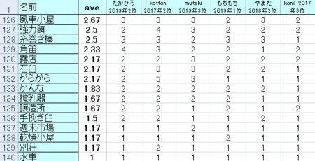 アグリコラの進歩カード評価