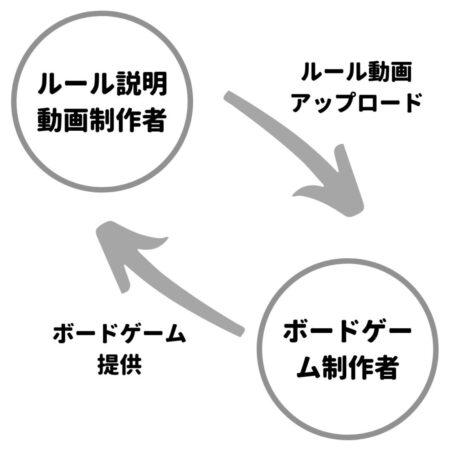 ルール説明動画とボードゲーム制作者を繋ぐ画像